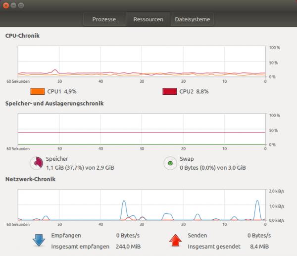 Ubuntu mit geringer Speicherauslastung