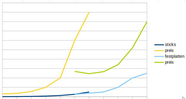 Preise im Vergleich USB-Sticks und Festplatten